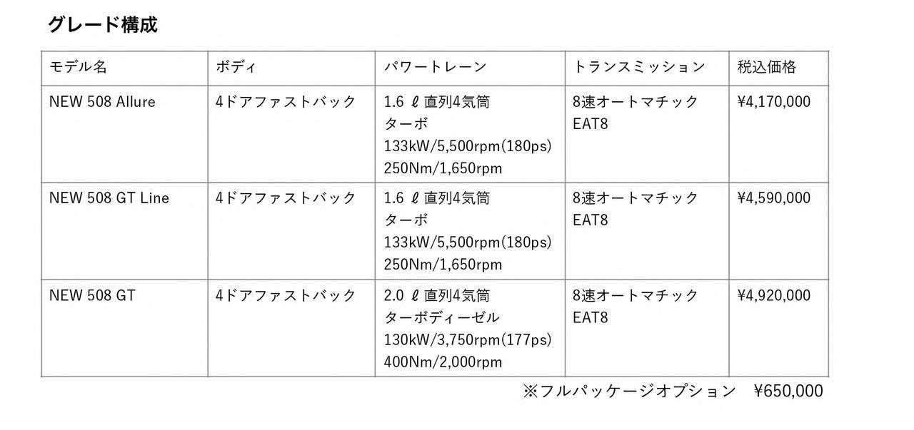 【ニュース】新型プジョー508が正式デビュー。 1.6Lと2Lクリーンディーゼル搭載の3モデル