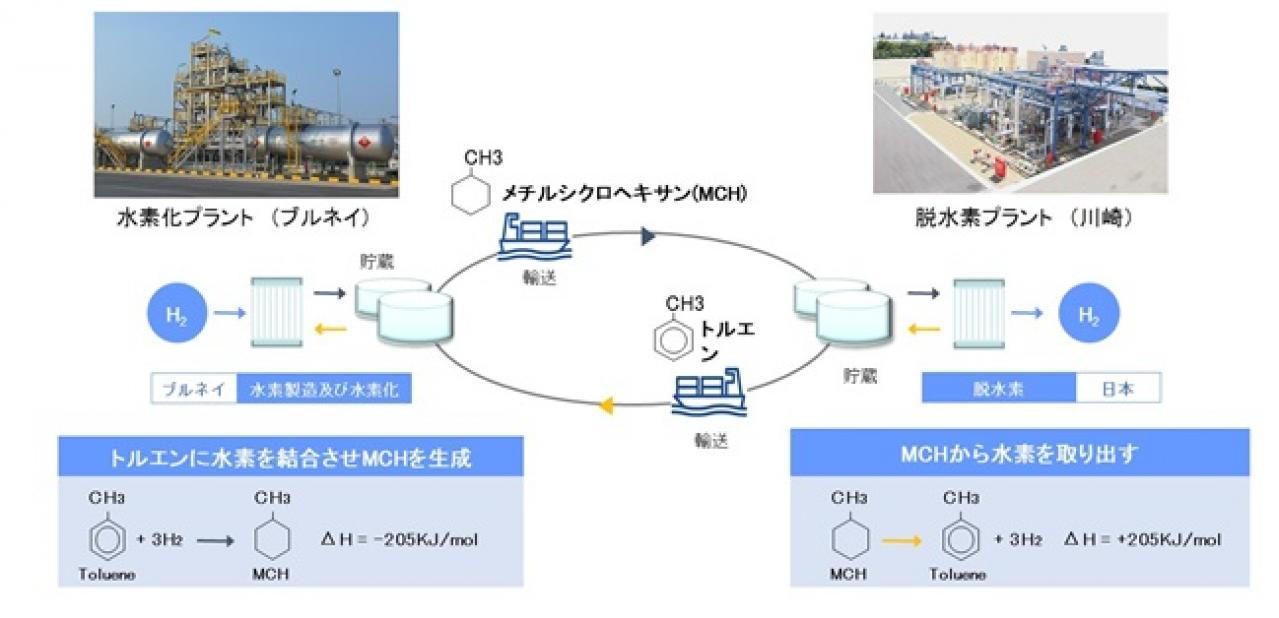 NEDO:世界初、水素を輸送する国際実証試験を本格開始