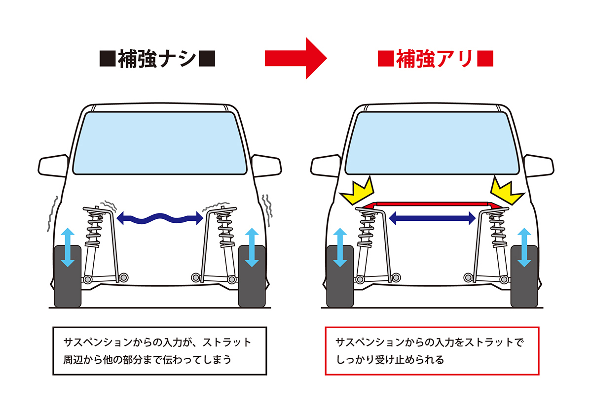 クルマの走りが変わる魔法の棒? ストラットタワーバーの持つ効果とは(Auto Messe Web)の写真(4ページ目) |  自動車情報サイト【新車・中古車】 - carview!