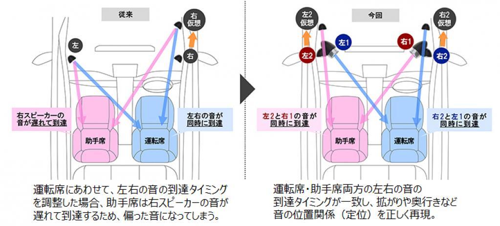 デンソーテン:運転席・助手席の同時定位が可能な音響システムをトヨタ自動車と共同開発