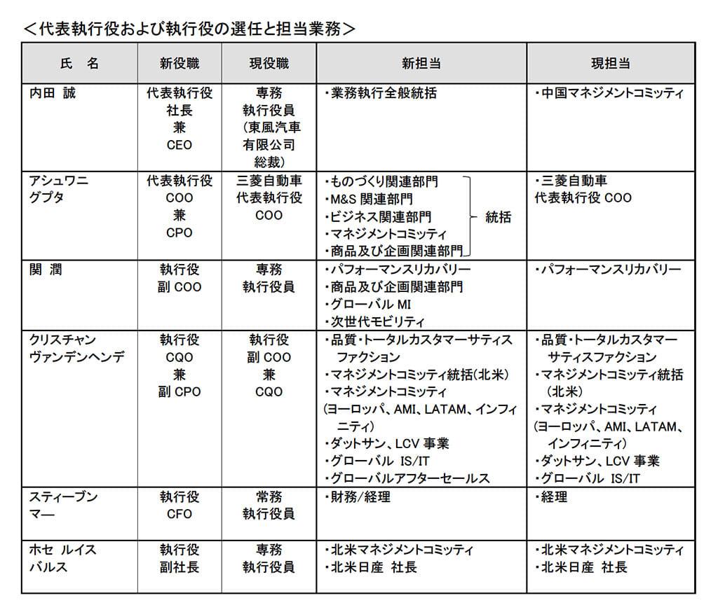 日産自動車の新CEOに内田誠氏が内定
