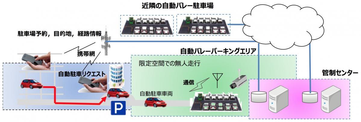 日本自動車研究所:自動バレーパーキング機能実証実験開催について
