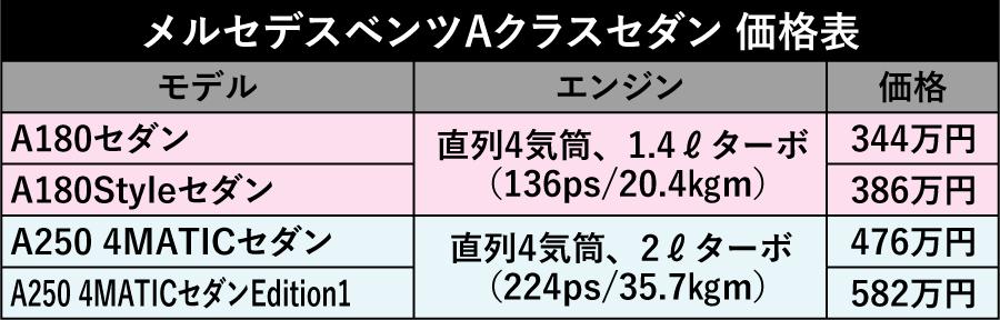 【オシャレな新定番セダン】 メルセデスベンツ Aクラスセダン登場