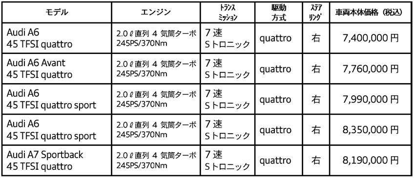 アウディ 「A6」「A7スポーツバック」に2.0L・4気筒エンジンの「45TFSI クワトロ」追加