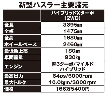 【大ヒット確定の勝ち組軽 】「らしさ」大進化!! 新型ハスラーいよいよ発売