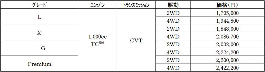 ダイハツ ロッキー あたりまえ性能とクラスを超える装備(FF+CVT 1.0Lターボ)試乗記