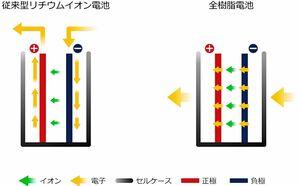 豊田通商、全樹脂電池の実用化支援 三洋化成工業の子会社APBに出資