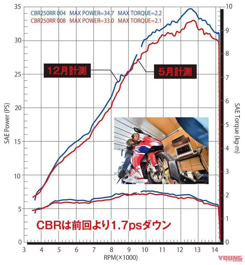 【YZF-R25 vs ライバル】250ccスポーツ 実測徹底比較 [#02 加速/減速テスト・サーキットデータ解析]