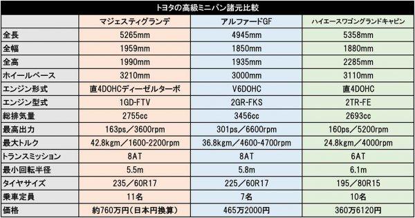 【日本発売も秒読みか!?? タイで発表】トヨタ超高級ミニバン その名も「マジェスティ」