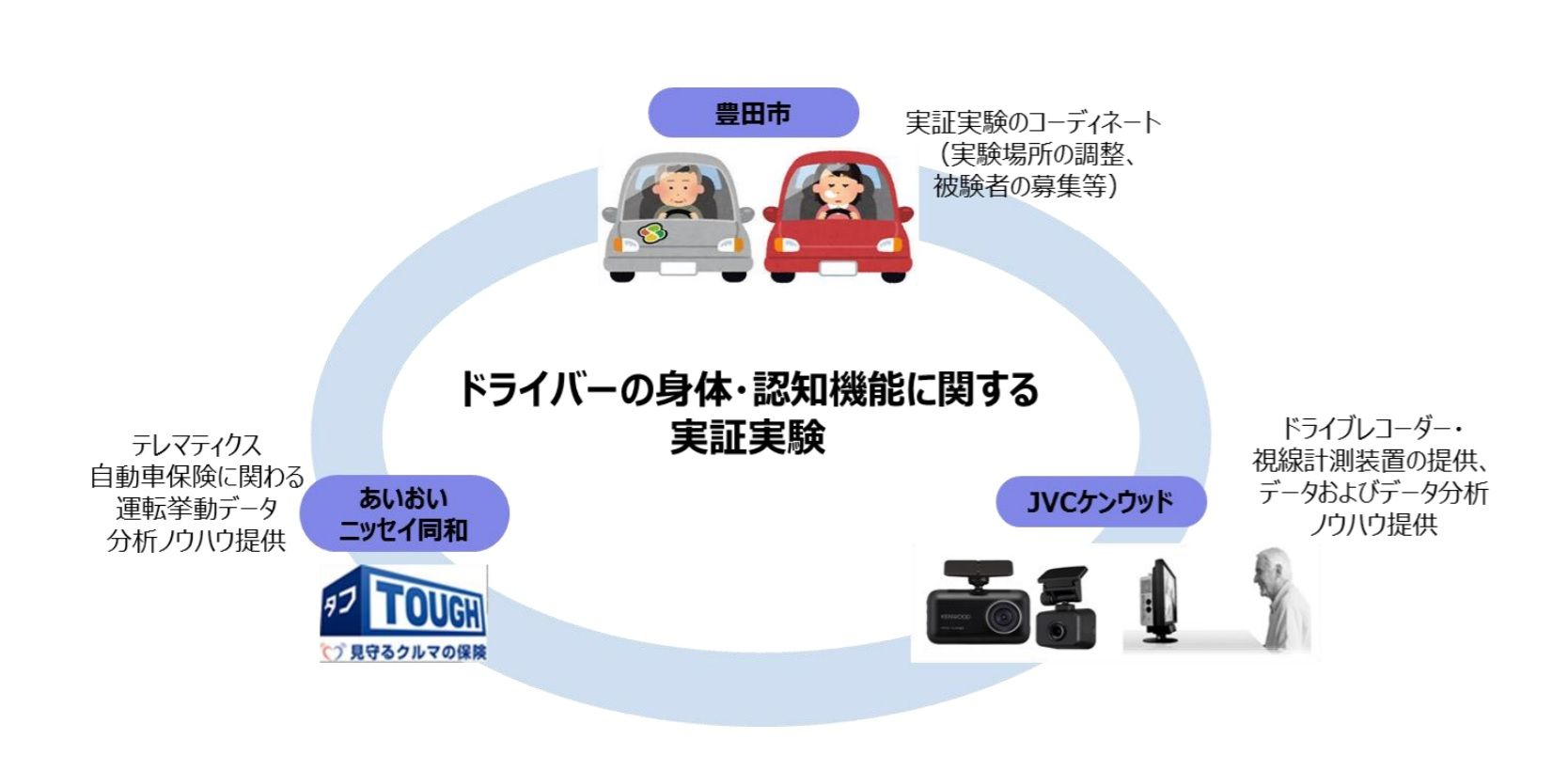 ドライブレコーダーなどを利用してドライバーの身体・認知機能低下の兆候を分析 JVCケンウッドとあいおい