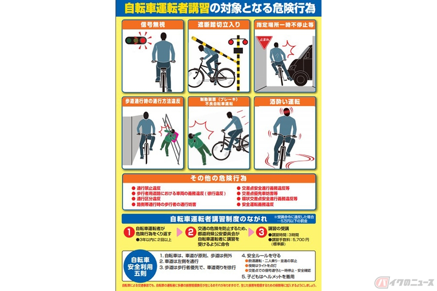 自転車の「あおり運転」も摘発対象に  本日施行の改正道交法で妨害運転厳罰化