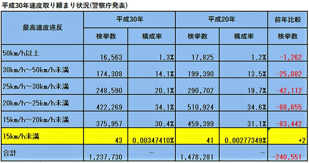 スピード違反取締り、2018年の検挙数はなんと、24万件強も減少!【交通取締情報】