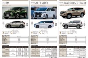 【どれ選ぶ?】カスタム好きパパが家族で使える高級車が欲しい! レクサスRXvsアルファードvsプラド