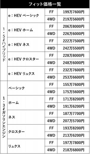 【マツダ3ガソリン車に待望の4WD登場!! ほか】 春爛漫の特別仕様車 限定車 追加モデル情報!!!