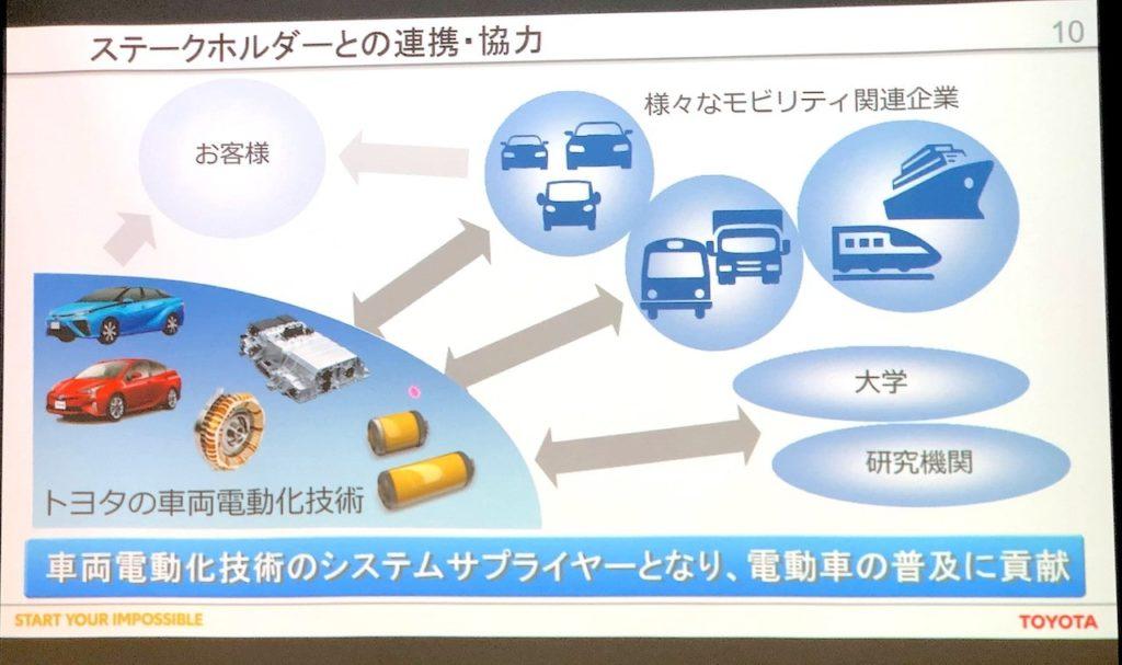 トヨタ「電動化技術に関する特許実施権の無償提供」の真相