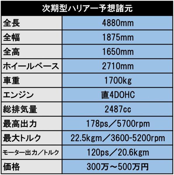 【登場秒読み!! 元祖スタイリッシュSUV】新型ハリアー2020年5月登場!!