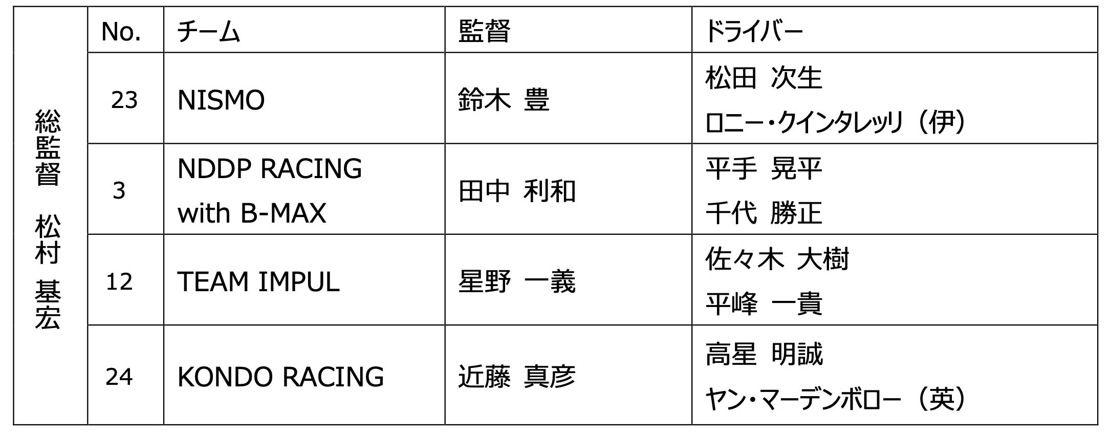 日産/ニスモ スーパーGT2020 GT500クラス参戦体制発表
