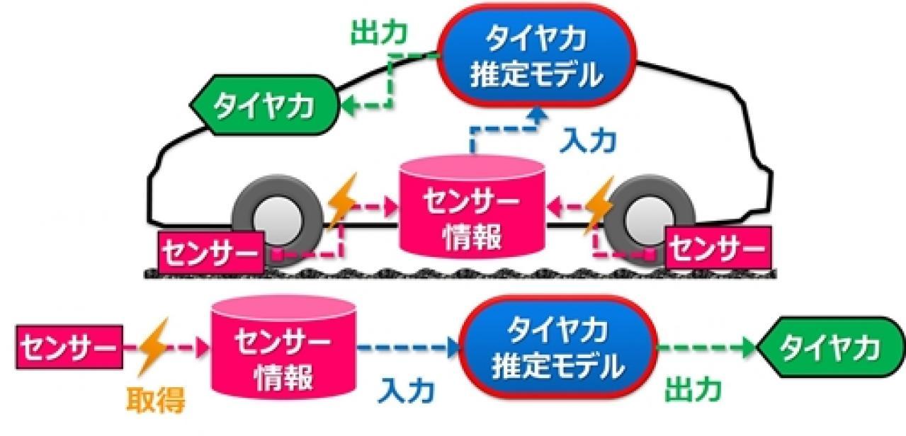 TOYO TIRE:AI・デジタル技術を活用し、「タイヤ力」を見える化