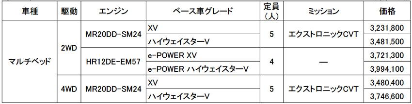 日産 車中泊に最適なセレナ NV200バネット発売