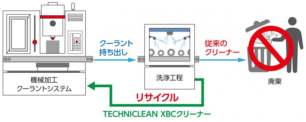 BPジャパン:「Castrol XBBシリーズ」を拡充