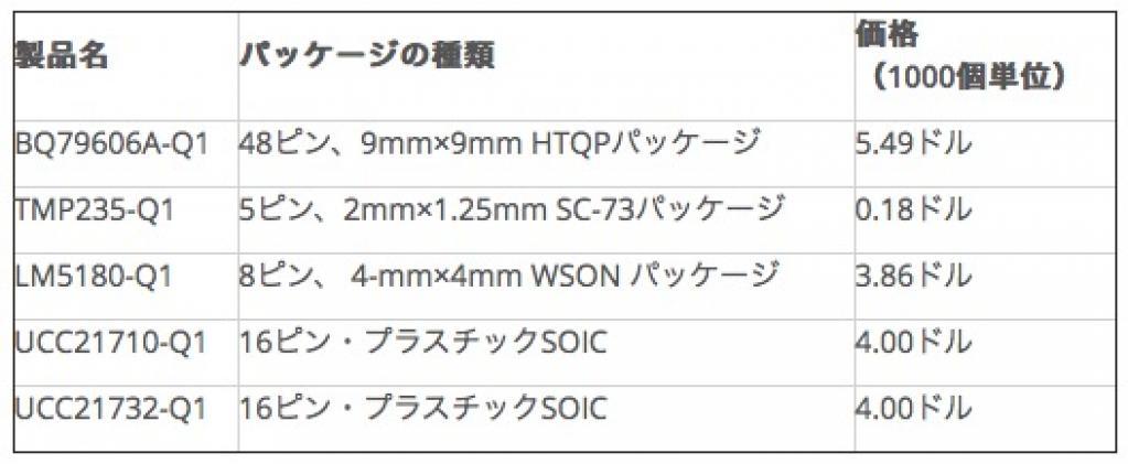日本テキサス・インスツルメンツ:HEV/EVのシステム信頼性を向上する 高精度の監視/保護機能を発表