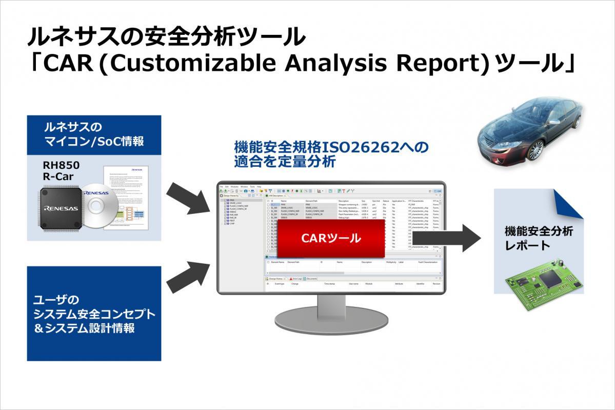 ルネサス:自動車の機能安全規格「ISO 26262」への準拠確認を容易に行える革新的な安全分析ツールを発売