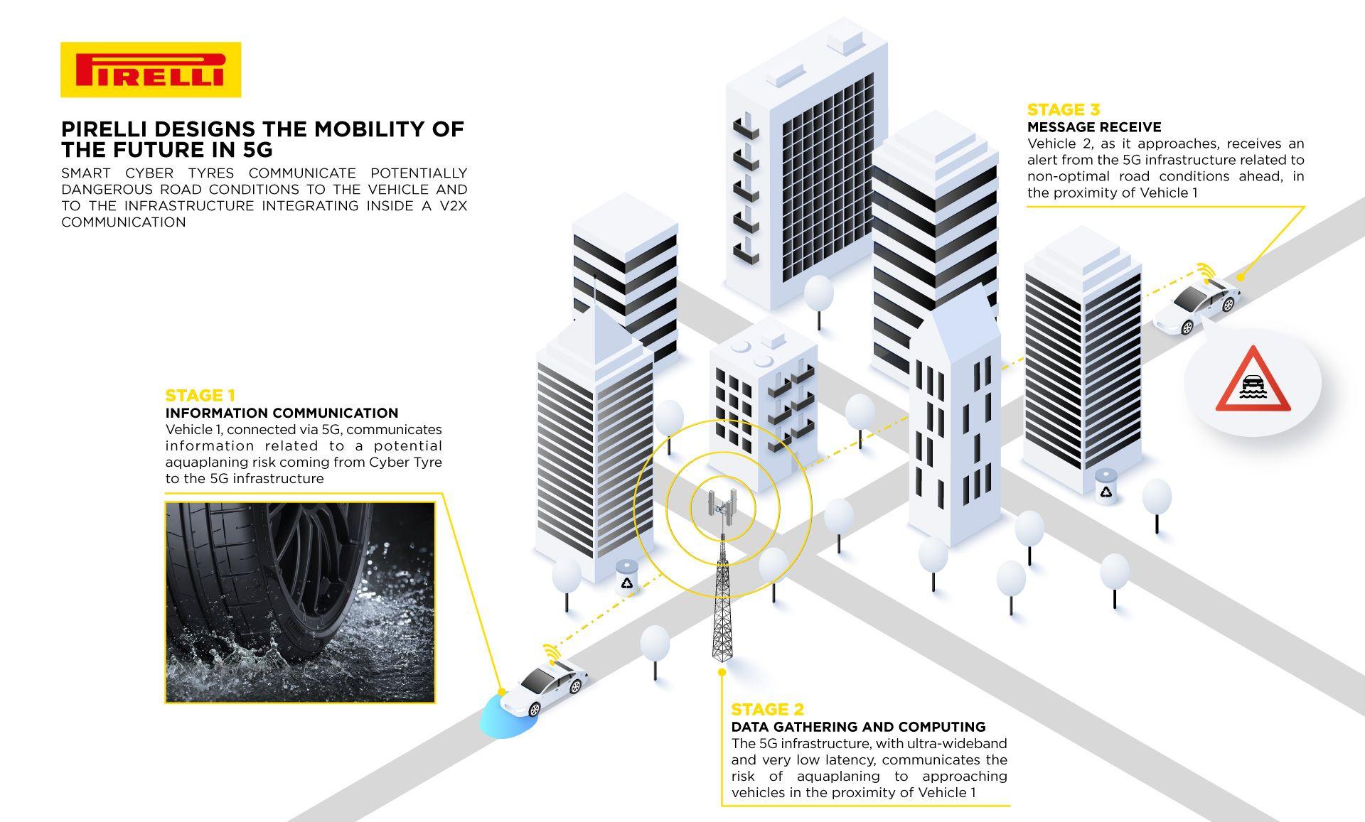 ピレリ 5Gネットワークを活用するタイヤを開発 ADASで活用
