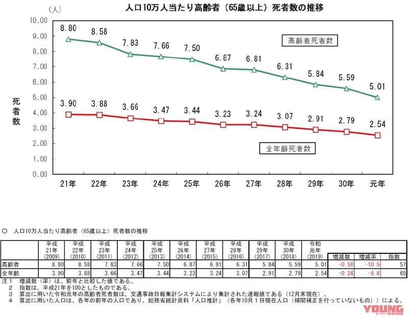 [愛知県が17年ぶり全国ワーストを脱却]2019年の交通事故死者数が過去最少の3215人に