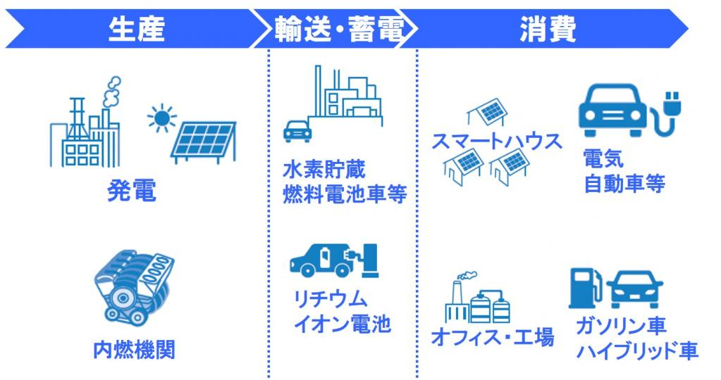 HORIBA:電動化車両用バッテリーや燃料電池のテストベンチ開発・製造販売を行う「FuelCon AG」の買収完了
