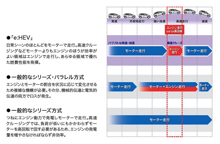 ホンダ 四代目新型「フィット」を発売