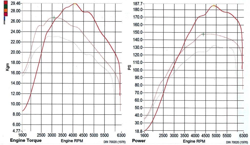 """「""""ZC33Sスイスポを激変させる""""と噂のHKSマスタリーECUを徹底検証!」ブーストアップからGTIIIタービン仕様までパワー計測を実施"""