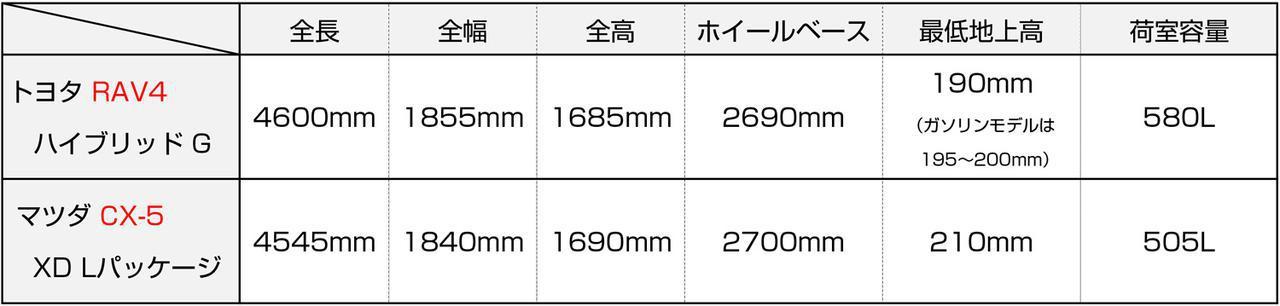 【絶対比較】トヨタ RAV4とマツダ CX-5。ハイブリッドかディーゼルか悩ましい個性派SUVの2台
