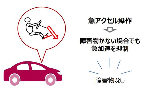 トヨタ ペダル踏み間違い時の「急アクセル加速抑制機能」開発