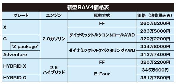 【新型RAV4なぜ売れる? 価格? スタイル??】ユーザー試乗会でわかった本当の評判