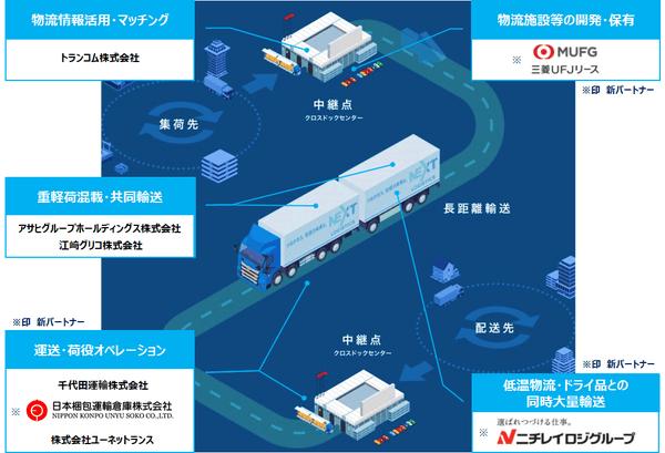 日野の物流ソリューション子会社 ニチレイ、日本梱包、三菱UFJリースが資本参加