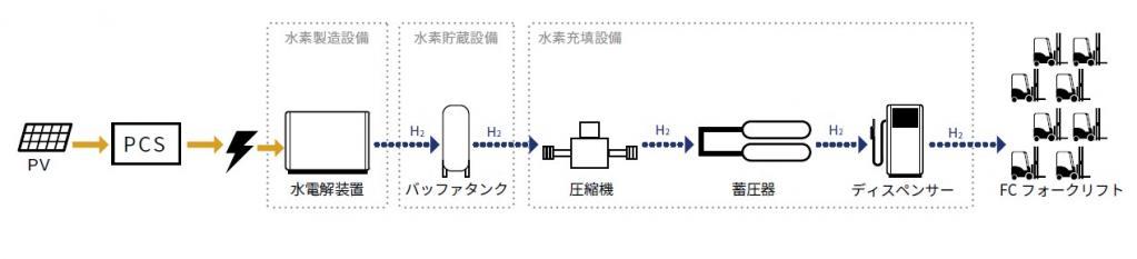 豊田自動織機が東芝エネルギーシステムズ提案の再エネ水素充填所を設置