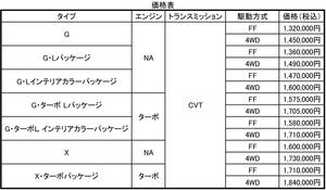ホンダN-BOXスラッシュがマイナーチェンジでボディカラーの選択肢を25色に!