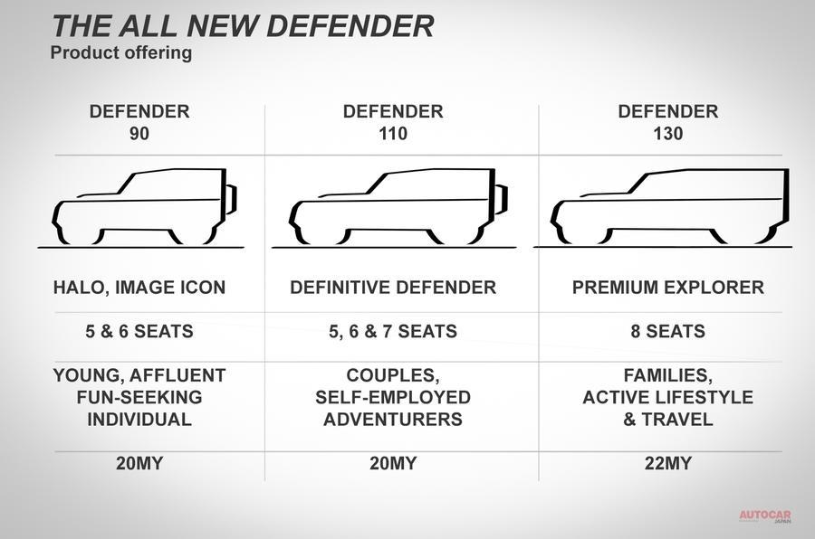 新型ランドローバー・ディフェンダー モデル情報が流出 8人乗り「130」追加へ