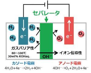 日本触媒:ガスバリア性に優れた高効率アルカリ水電解用セパレータを開発