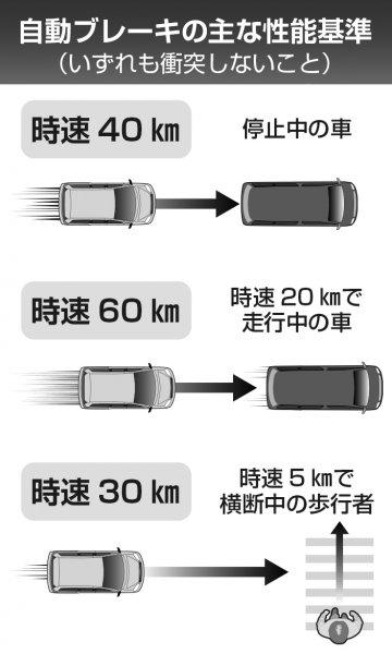 【2021年11月から全ての国産新型車に義務付け!】 自動ブレーキの義務化で何が変わる?