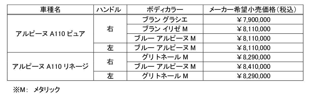 【ニュース】アルピーヌA110の左ハンドルモデルの導入を終了