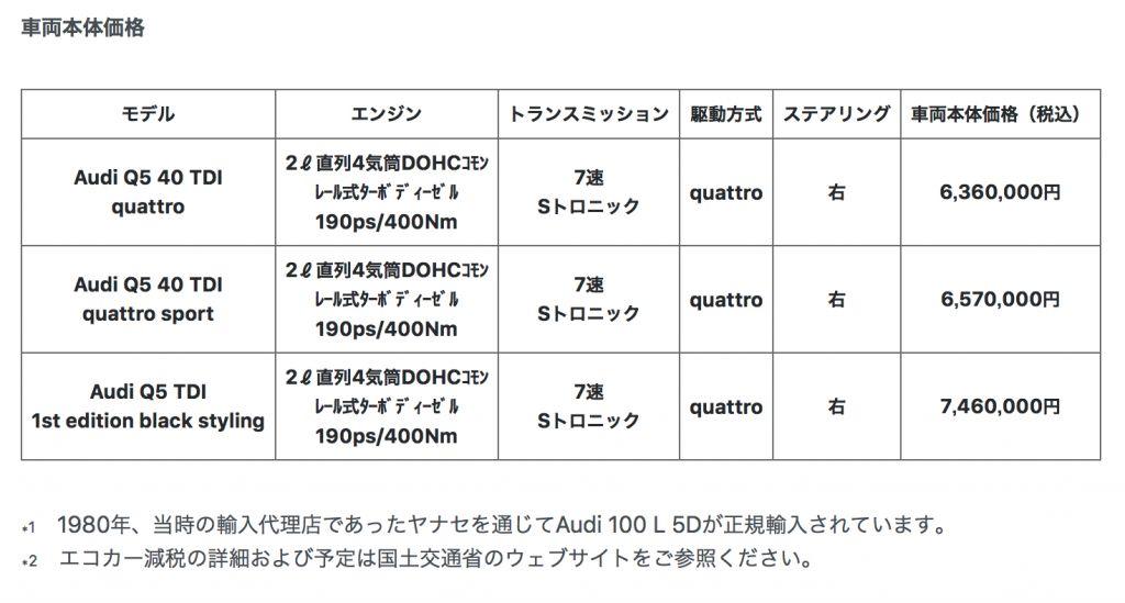 最新のクリーンディーゼルを搭載した、新型Audi Q5 40 TDI quattroを発売