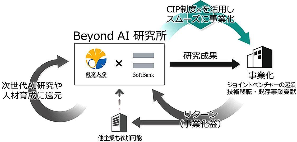 東京大学とソフトバンク、AIの研究機関「Beyond AI 研究推進機構」設立 事業化見据え活動開始