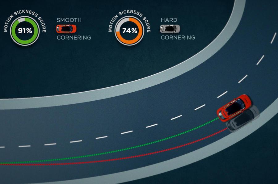 【クルマ酔い 解消へ?】ジャガー・ランドローバー 乗り物酔いの軽減プログラムを開発中 自動運転普及のカギに