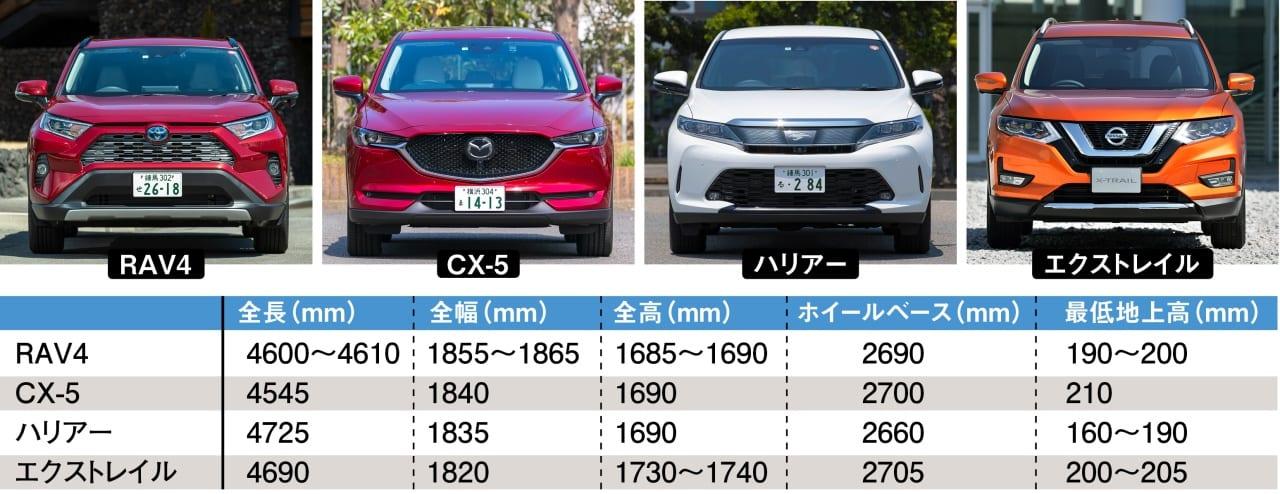 〈トヨタ・RAV4〉その理由をライバルと比較検証|後編 月販6000台をキープする売れてるSUV