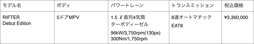 プジョー クロスオーバーMPV「リフター デビューエディション」を先行発売