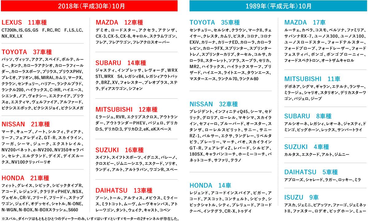 【30年間の物語】 何がどう変わった? 平成元年 vs 30年 日本のクルマ対決