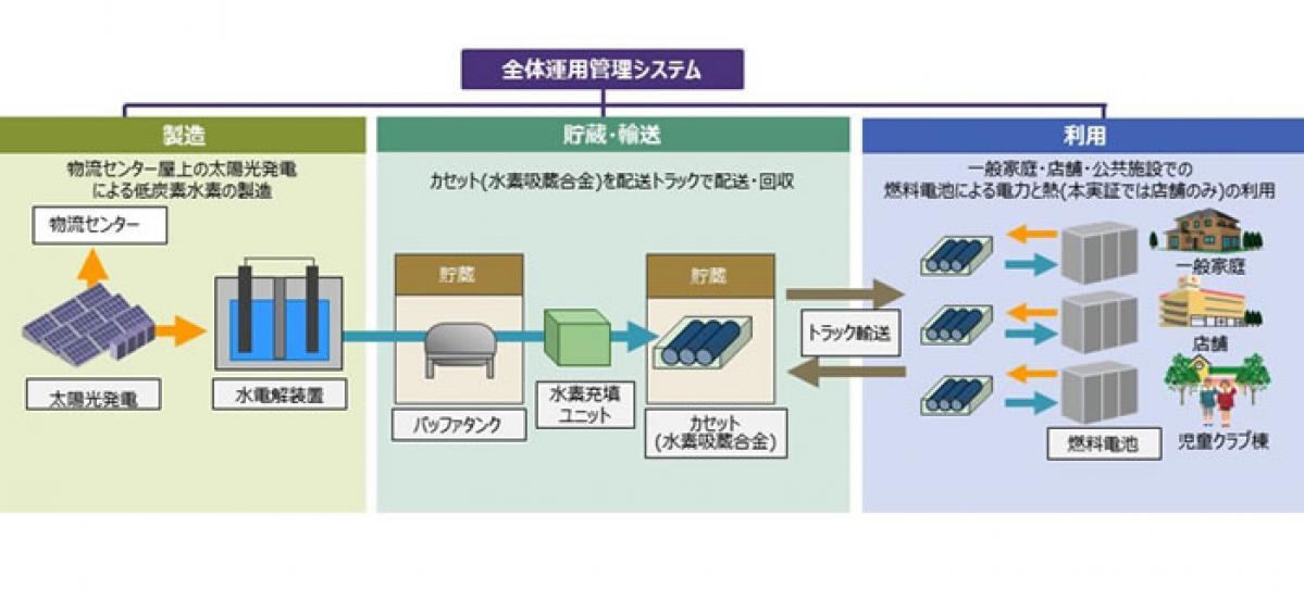 日立、丸紅、みやぎ生協、富谷市:低炭素水素サプライチェーンの実証を開始