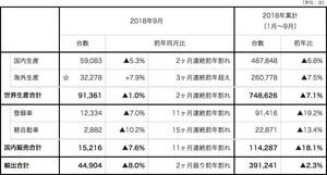 スバル、2018年9月度および2018年度4~9月累計 生産・国内販売・輸出実績(速報)を発表