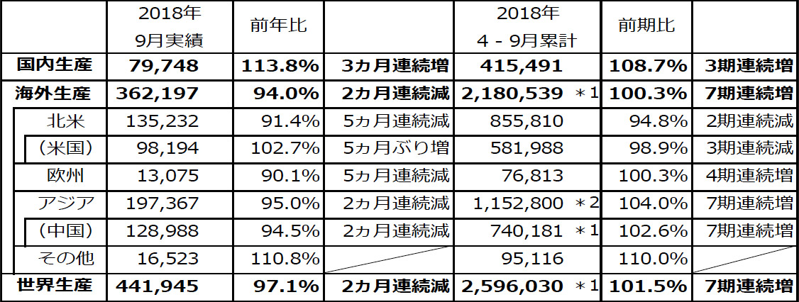 ホンダ、2018年度上半期(4~9月)の四輪車 生産・販売・輸出実績を発表